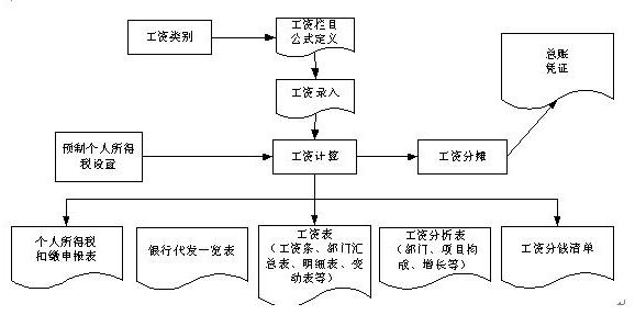 企业财务核算详细流程和结账方法